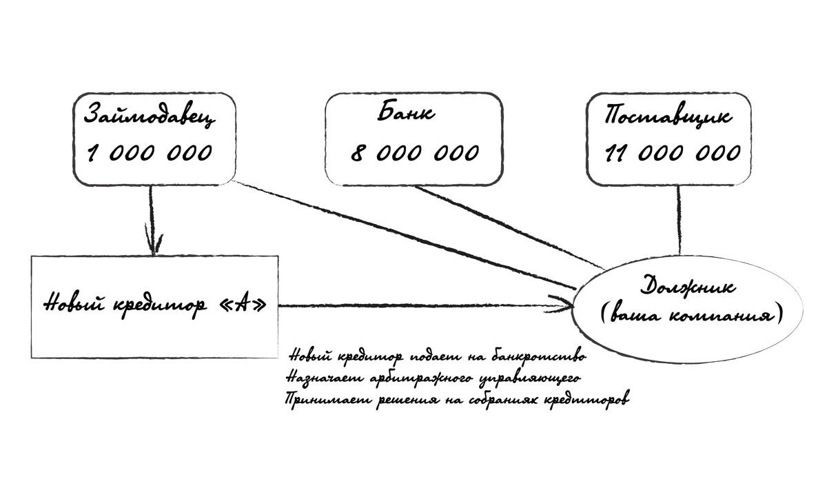 задача про банкротство